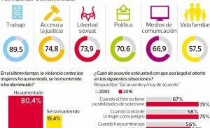 Encuesta revela alta percepción de agresión y discriminación hacia la mujer
