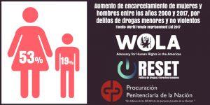 [VIDEO] Mujeres y Encarcelamiento: la situación en América Latina