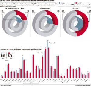 Corporación Humanas expresa preocupación por gran porcentaje de objetores-as de conciencia en causal violación